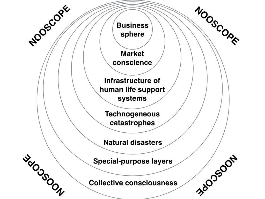 Nooscope's seven concentric layers